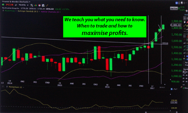 Click here for more details on, Learn how to trade using options